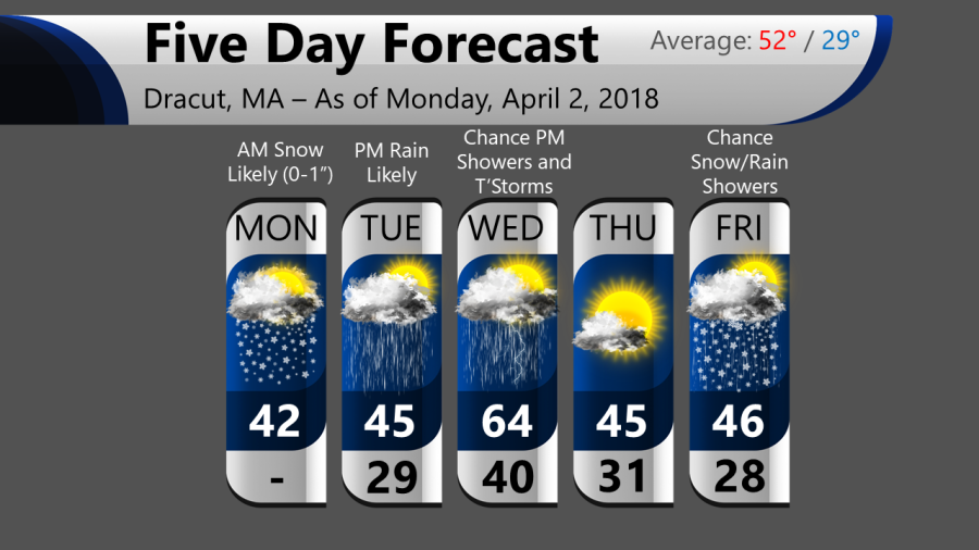 weather 2018-04-02.png