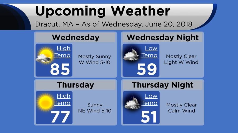 weather 2018-06-20.png